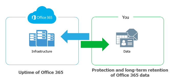 Don't Risk Losing Corporate Email and Office 365 Data