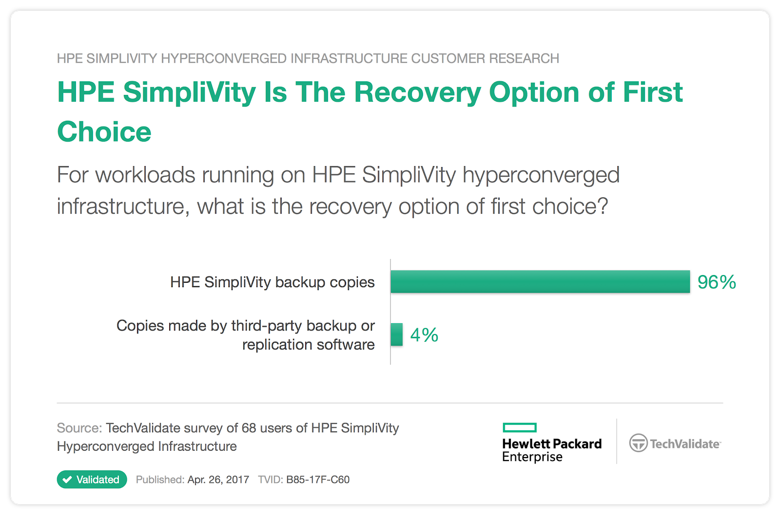 Reduce Data Center Operating Expenses with HPE SimpliVity